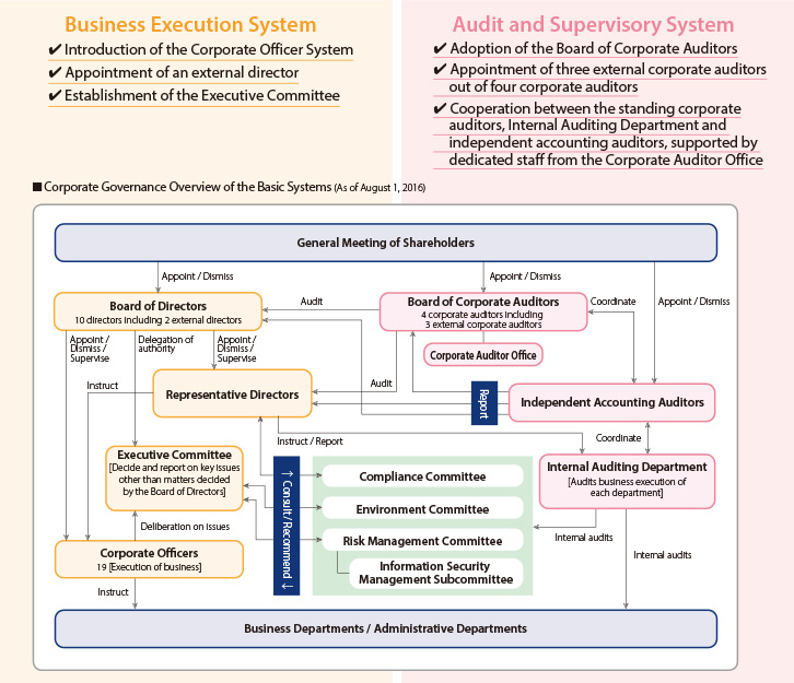 role of board of directors within Corporate governance is the mechanisms, processes and relations by which corporations are controlled and directed governance structures and principles identify the distribution of rights and responsibilities among different participants in the corporation (such as the board of directors, managers, shareholders, creditors, auditors, regulators, and other stakeholders) and includes the rules.